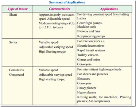 similarities between motor and generator d c motor comparison of shunt and series motors
