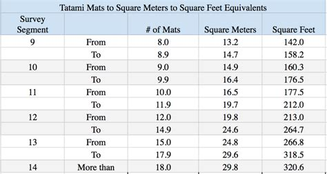 sqm to sqft how much living space does the average household have in