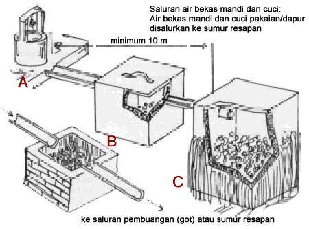 pecinta alam soponyono pembuatan saluran air bekas mandi