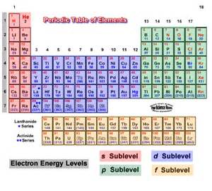 trends in the modern periodic table periodic