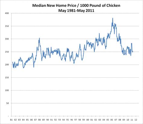 median home value us 28 images as the second u s