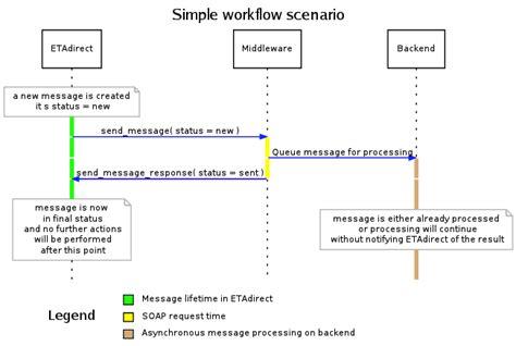 simple workflow service workflows