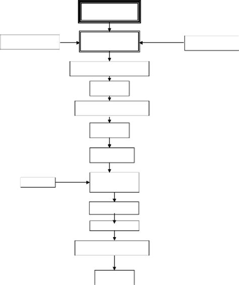 diagramme fabrication chocolat memoire etude d un projet de la mise en place d