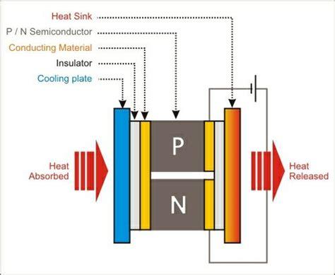 Modul Thermoelectric Peltier Elemen Panas Dingin Pendingin Tec1 12706 mengenal thermo electric peltier