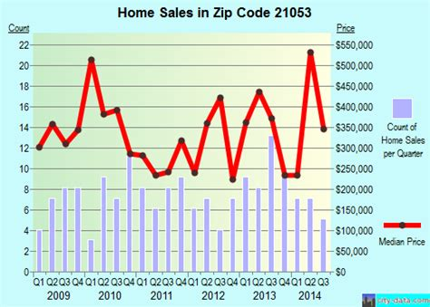 freeland md zip code 21053 real estate home value
