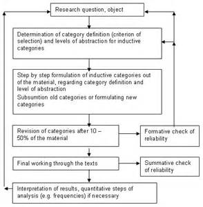 Qualitative Research Design Paper by The Use Of Qualitative Content Analysis In Study Research Kohlbacher Forum Qualitative