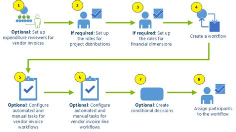 sharepoint purchase order workflow flowchart for setting up vendor invoice workflows