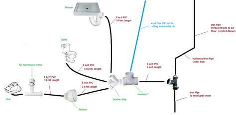 plumbing vent system diagram sink plumbing diagram