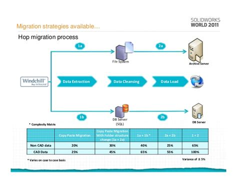 Plm Data Migration Data Archiving Strategy Template