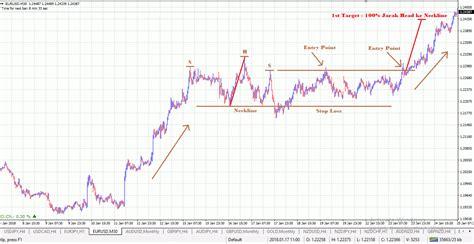 Harga And Shoulders cara trading dengan and shoulders failure pattern