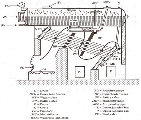 Mechanical Engineering Lab Manual For Steam And Power