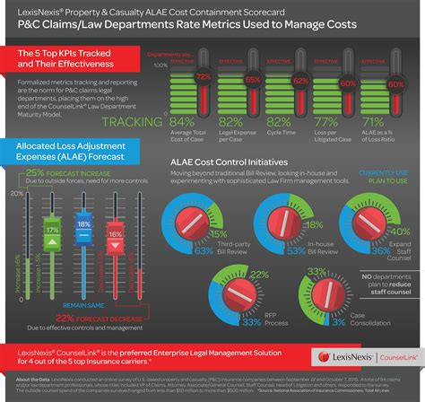 Mba Insurance Division by The Top 5 Department Metrics For Insurers Infographic
