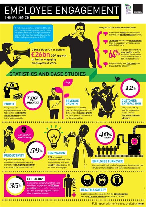 Employee Engagement Mba Notes by 44 Best Hr Images On Info Graphics