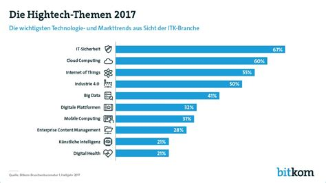 Top Hemsa manage it it strategien und l 246 sungen