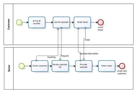 business analyst flowchart 42 best process flowchart design images on