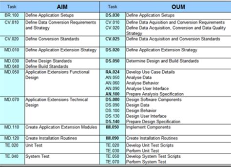 oum document templates oracle applications oum and aim oracle apps technical