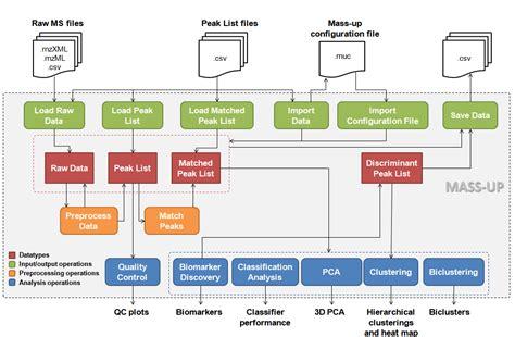 proteomics workflow mass up mass spectrometry utility for proteomics