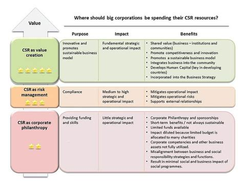 Mba In Social Enterprise Management And Strategy by Csr Framework Value1 Corporate Social Responsibility