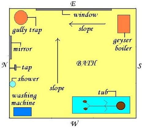 vastu for toilet and bathroom prakrit auroville google search vaastu pinterest