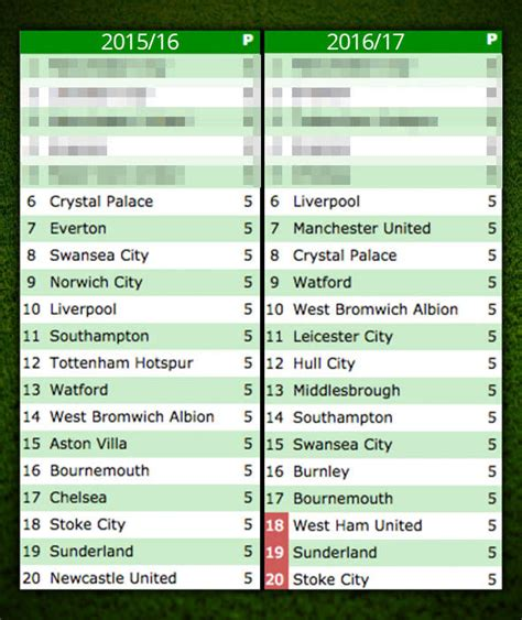 epl table christmas 2015 image 16 premier league standings compared to this stage
