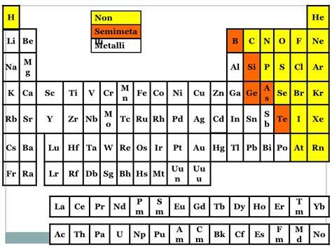 quali sono i metalli nella tavola periodica sistema periodico