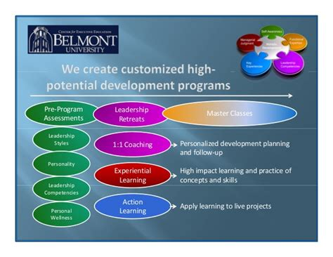 Tuition For Belmont Dnp Mba Program by The Center For Executive Education At Belmont