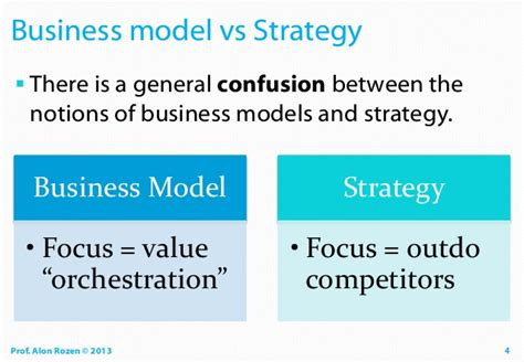 General And Strategic Management Mba by Business Modeling Master Class 29 May 2013 Rozen