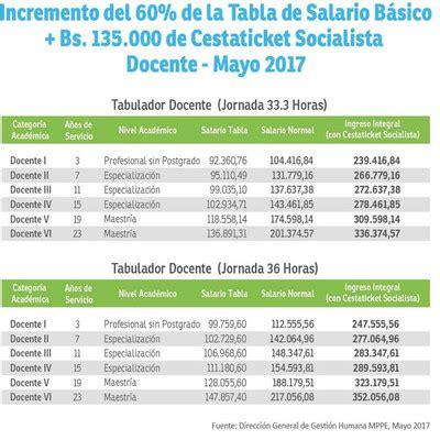 tabulador de sueldo de docentes 1 de mayo 2016 enterate ya tabulador salario docentes del mppe a partir