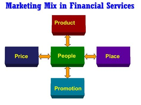 Marketing Financial Service marketing of financial services