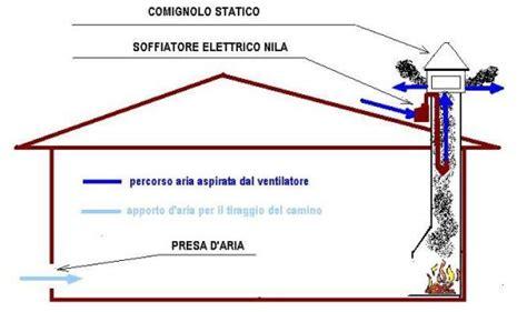 camino eolico migliorare il tiraggio soffiatore eolico fuoco e legna