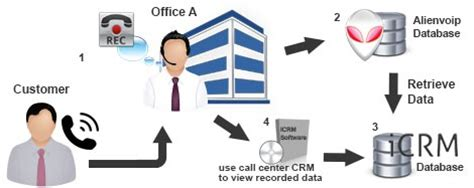 call center diagram call center crm with alienvoip client relationship