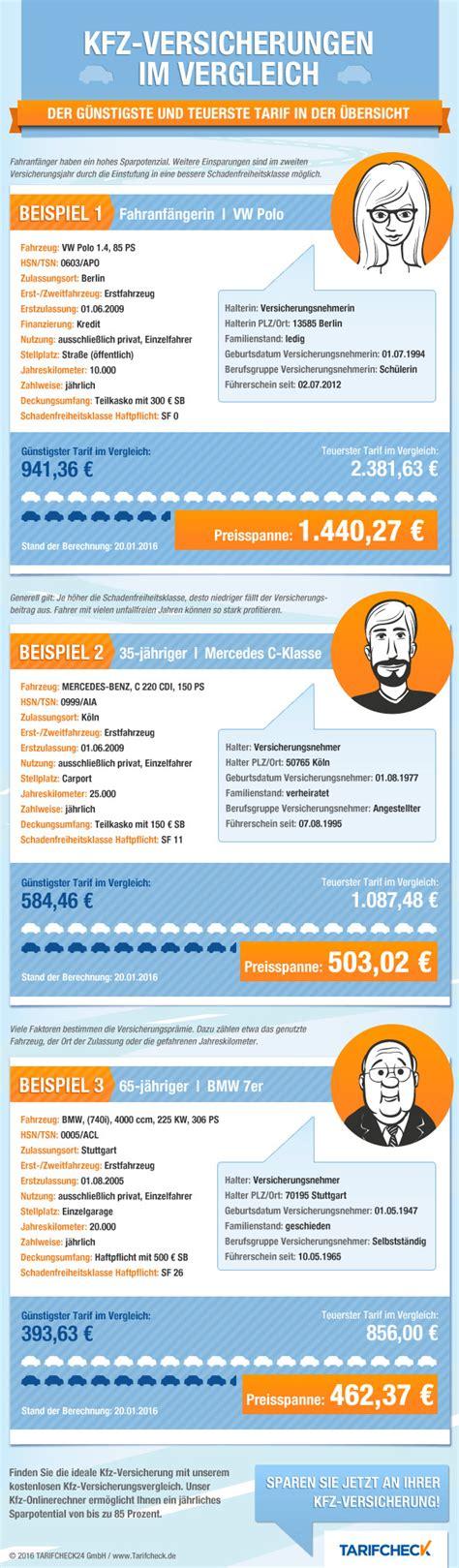 Auto Abgemeldet Versicherung Automatisch by Kfz Versicherung Vergleich Bis Zu 850 An
