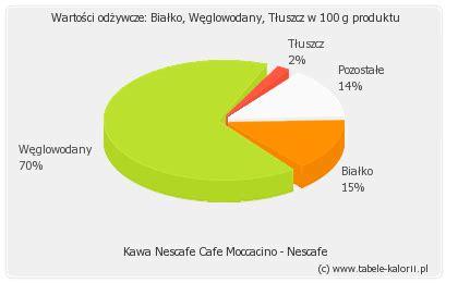 Moccachino Coffee Latte kawa nescafe cafe moccacino nescafe kalorie wartości
