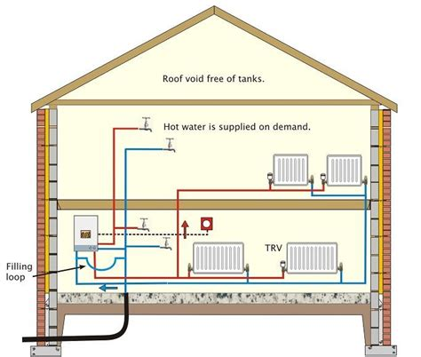 sealed system central heating modern central heating