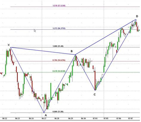 pattern butterfly trading learning how to trade the gdx fibonacci butterfly