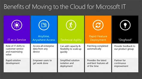 migrating sharepoint on premise to the cloud technet