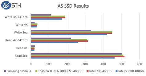 as ssd bench samsung sm843t 480gb as ssd benchmark comparison