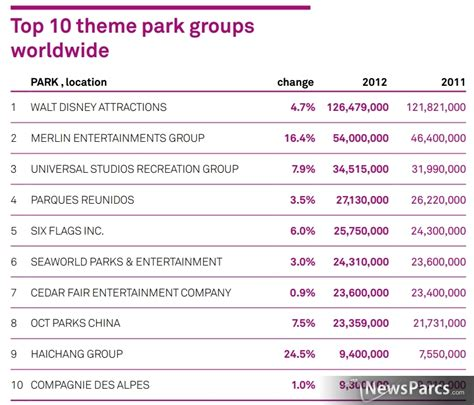 theme park rankings newsparcs attendance throughout global major theme parks