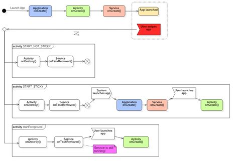 android activity diagram effect of swiping an android app in recent app list 183 alea