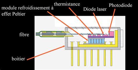 diode laser fonctionnement diode laser fonctionnement 28 images branchement d une diode laser a semi conducteur le