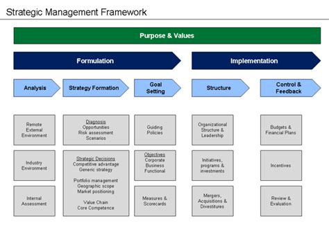 Project Management Agile Information Business Exploring Managerial file strategic management framework png wikimedia commons