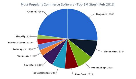 yahoo ecommerce templates which ecommerce platform is growing 2013 ecommerce