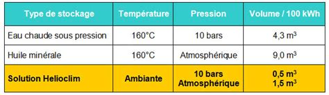 Comparatif Climatisation Reversible 2463 by Comparatif Climatisation Reversible Installation