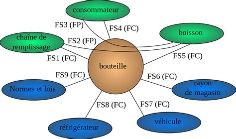 exemple diagramme pieuvre file diagramme pieuvre bouteille boisson svg wikimedia