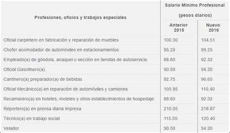 aumento de primero de mayo del 2016 ultimo salario minimo primero de mayo 2016 nuevo salario m
