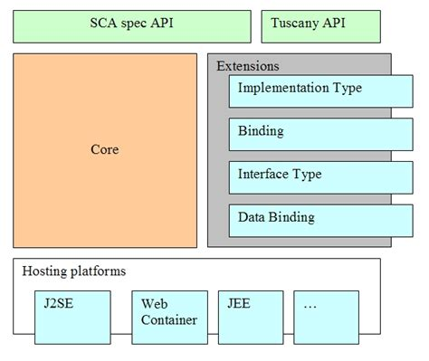 java project architecture diagram oracle technology stack diagram microsoft business