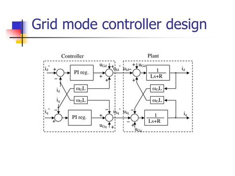 layout grid mode ppt control of three phase active rectifier for wind