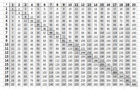 mal tabelle das kleine und das gro 223 e einmaleins tabelle und 220 bungen