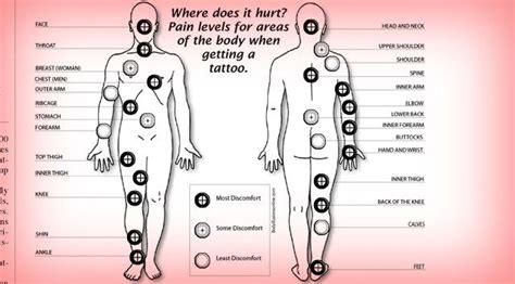 tattoo pain spots best 25 spots ideas on do wrist