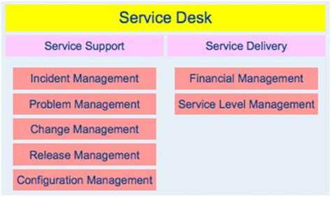 Help Desk Plan by Pdf Diy Service Desk Improvement Plans